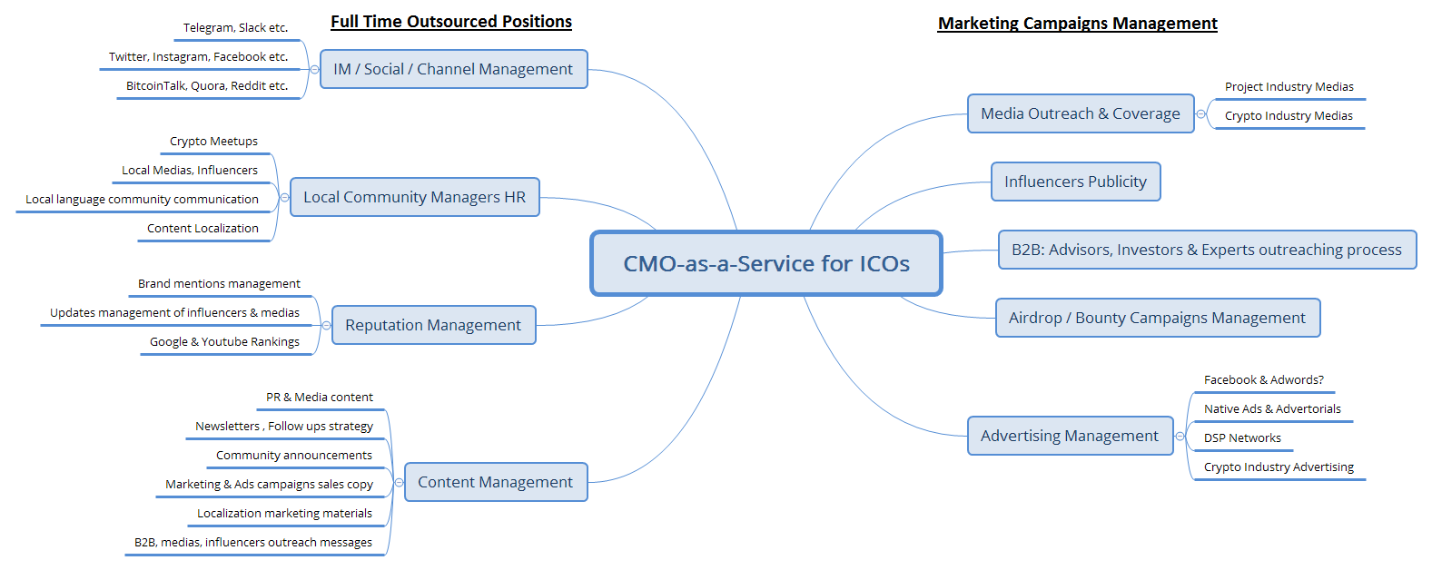CMOICO.com is a 1 stop shop for #ICO ads, media & influencers campaigns management on a budget, as well as full time jobs positions outsourcing like local community managers, social & IM channels management for #Blockchain projects that already got funded or for those who are currently developing their ICO crowdsale marketing strategy. Advertising budget management, b2b2c ICO marketing campaigns, outreaching process.